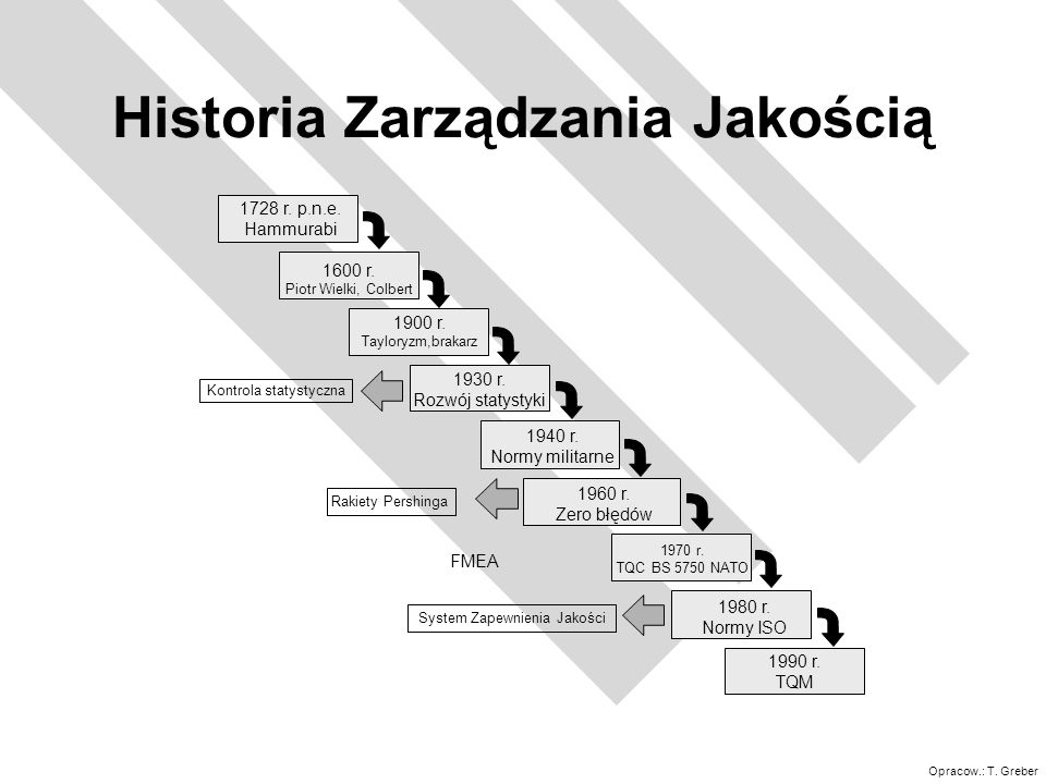 Opracow.: T. Greber Historia Zarządzania Jakością 1728 r. p.n.e. Hammurabi 1600 r. Piotr Wielki, Colbert 1900 r. Tayloryzm,brakarz 1930 r. Rozwój stat