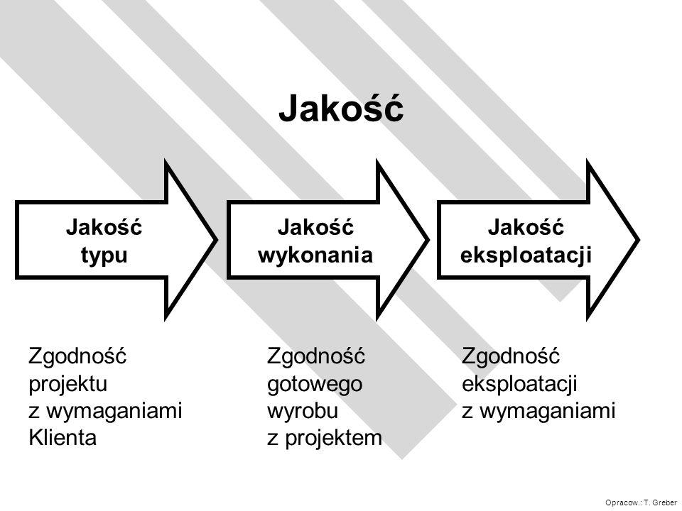 Opracow.: T. Greber Jakość typu Jakość wykonania Jakość eksploatacji Zgodność projektu z wymaganiami Klienta Zgodność gotowego wyrobu z projektem Zgod