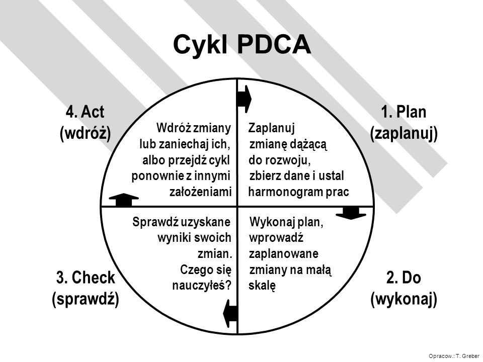 Opracow.: T. Greber Cykl PDCA 1. Plan (zaplanuj) 2. Do (wykonaj) 3. Check (sprawdź) 4. Act (wdróż) Zaplanuj zmianę dążącą do rozwoju, zbierz dane i us
