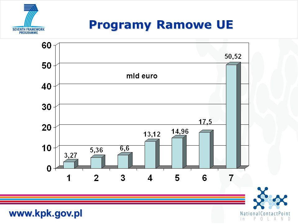 www.kpk.gov.pl Programy Ramowe UE mld euro