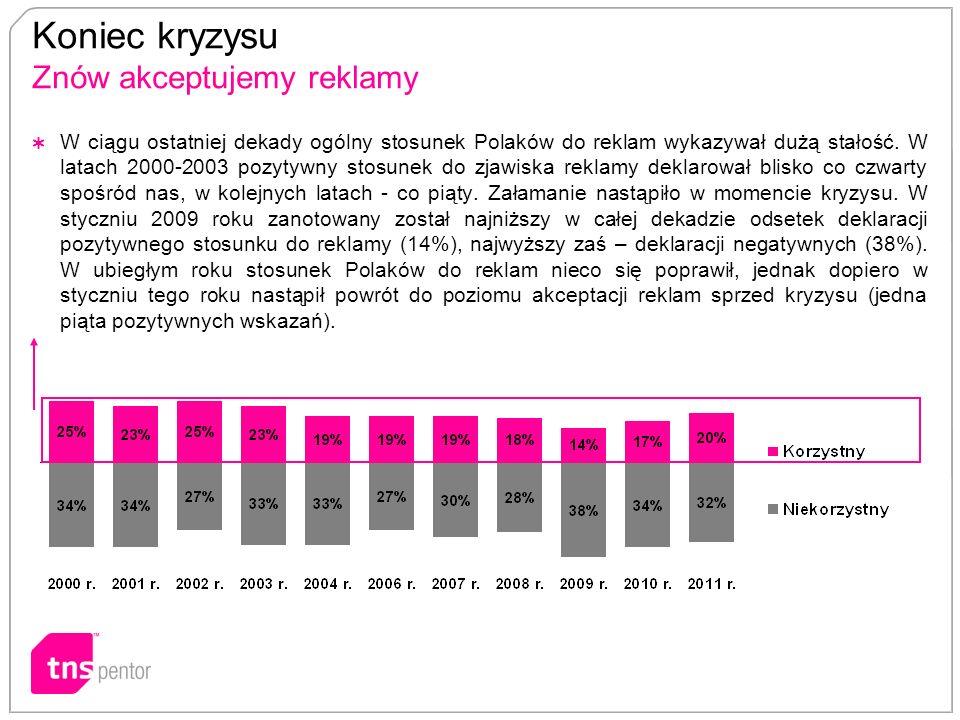 Koniec kryzysu Znów akceptujemy reklamy W ciągu ostatniej dekady ogólny stosunek Polaków do reklam wykazywał dużą stałość. W latach 2000-2003 pozytywn