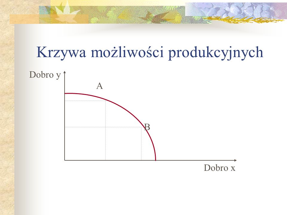 Krzywa możliwości produkcyjnych Dobro y Dobro x A B