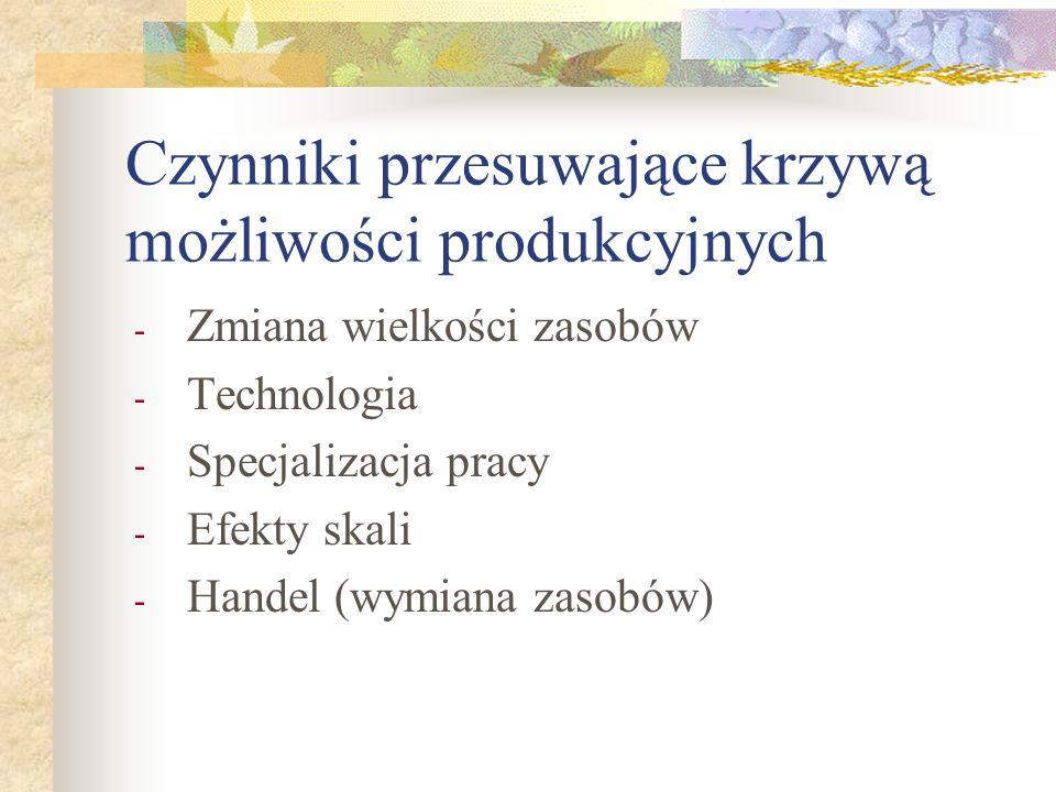 Czynniki przesuwające krzywą możliwości produkcyjnych - Zmiana wielkości zasobów - Technologia - Specjalizacja pracy - Efekty skali - Handel (wymiana