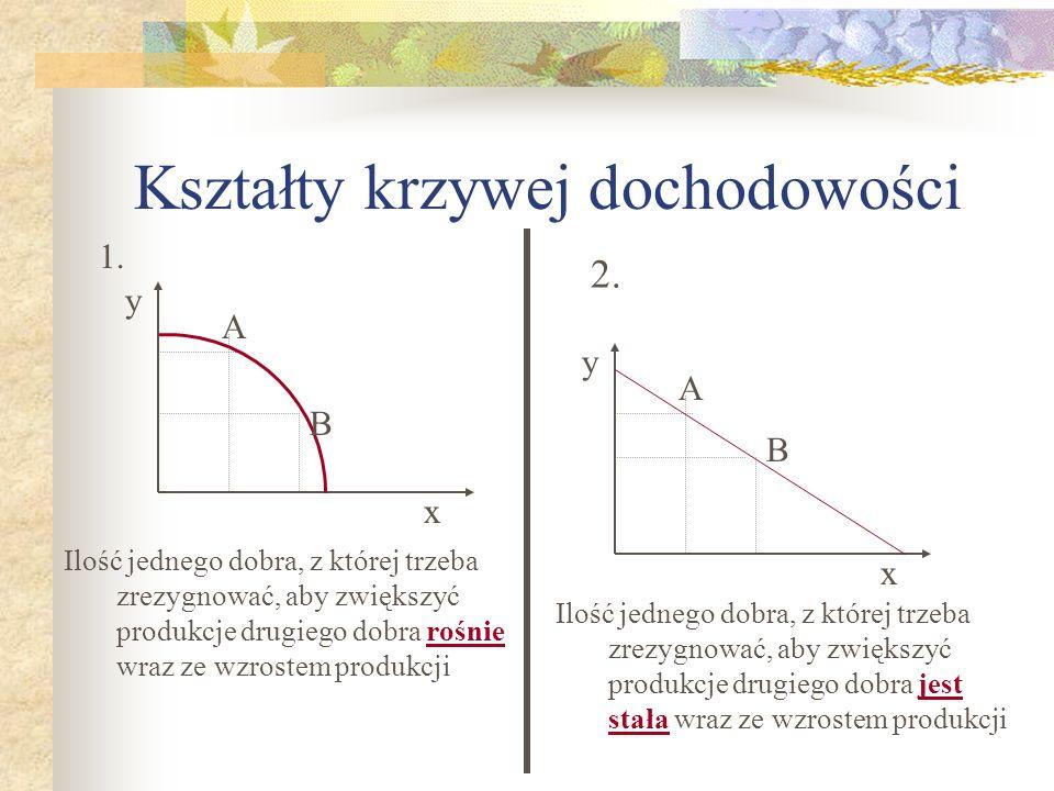 Kształty krzywej dochodowości 2. 1. y x A B y x A B Ilość jednego dobra, z której trzeba zrezygnować, aby zwiększyć produkcje drugiego dobra rośnie wr