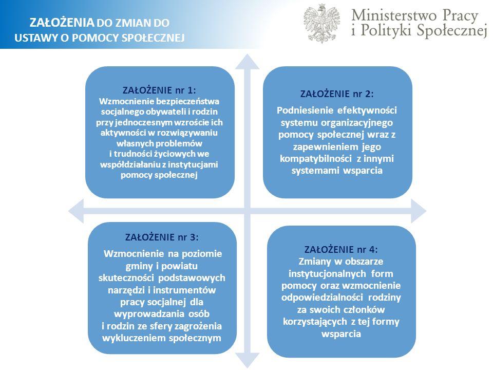 ZAŁOŻENIA DO ZMIAN DO USTAWY O POMOCY SPOŁECZNEJ ZAŁOŻENIE nr 1: Wzmocnienie bezpieczeństwa socjalnego obywateli i rodzin przy jednoczesnym wzroście ich aktywności w rozwiązywaniu własnych problemów i trudności życiowych we współdziałaniu z instytucjami pomocy społecznej ZAŁOŻENIE nr 2: Podniesienie efektywności systemu organizacyjnego pomocy społecznej wraz z zapewnieniem jego kompatybilności z innymi systemami wsparcia ZAŁOŻENIE nr 3: Wzmocnienie na poziomie gminy i powiatu skuteczności podstawowych narzędzi i instrumentów pracy socjalnej dla wyprowadzania osób i rodzin ze sfery zagrożenia wykluczeniem społecznym ZAŁOŻENIE nr 4: Zmiany w obszarze instytucjonalnych form pomocy oraz wzmocnienie odpowiedzialności rodziny za swoich członków korzystających z tej formy wsparcia