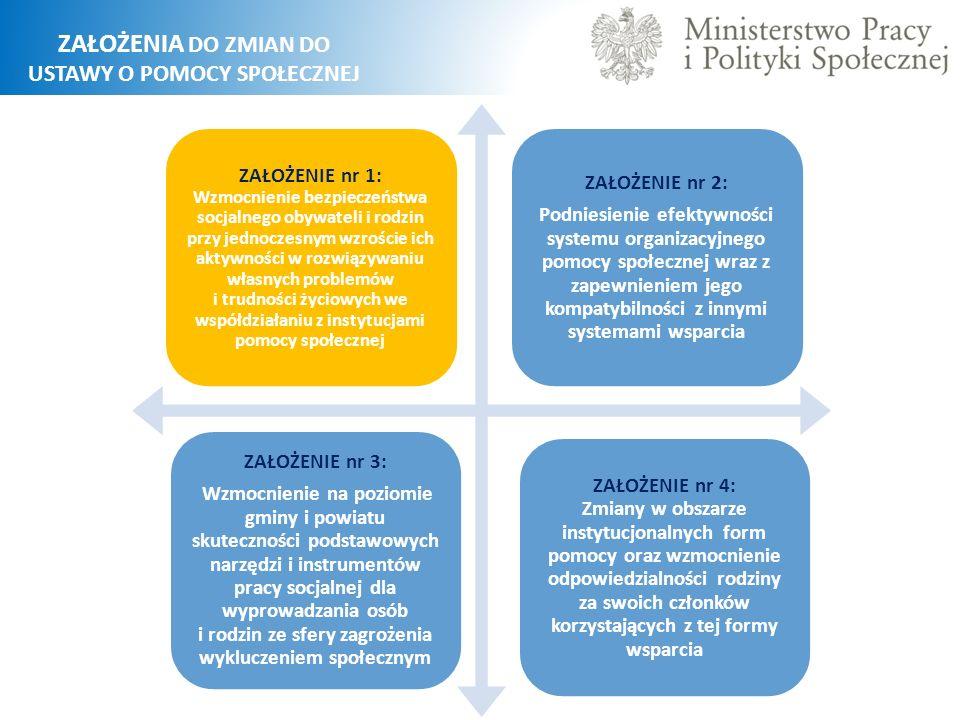 NOWA STRUKTURA ORGANIZACYJNA POMOCY SPOŁECZNEJ NA SZCZEBLU GMINY I POWIATU Przeprofilowanie celów pomocy społecznej, z nastawieniem w pierwszej kolejności na funkcje profilaktyczne i aktywizujące oraz funkcje usługowe, zostanie poparte w rzeczywistości zmianą struktury organizacyjnej jednostek i zmianą ich nazw.