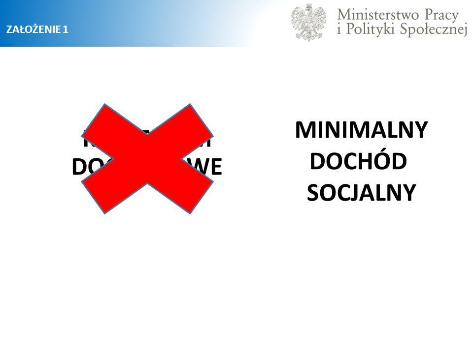 Agencji Usług Socjalnych – kryteria Dysponowanie przez podmiot ubiegający się o status Agencji Usług Socjalnych min.