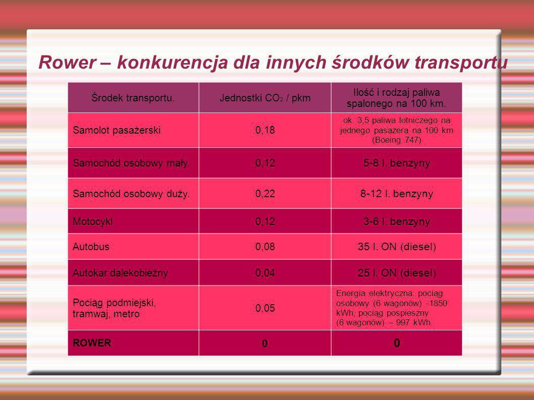 Środek transportu.Jednostki CO 2 / pkm Ilość i rodzaj paliwa spalonego na 100 km. Samolot pasażerski0,18 ok. 3,5 paliwa lotniczego na jednego pasażera