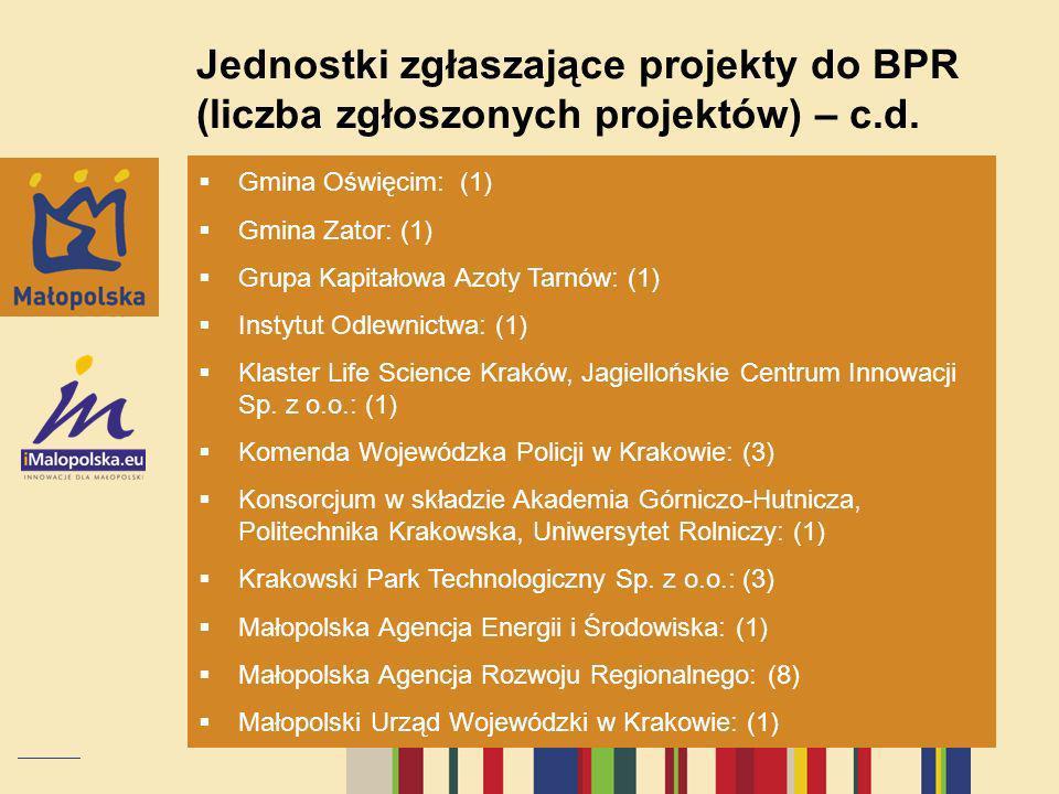 Jednostki zgłaszające projekty do BPR (liczba zgłoszonych projektów) – c.d. Gmina Oświęcim: (1) Gmina Zator: (1) Grupa Kapitałowa Azoty Tarnów: (1) In