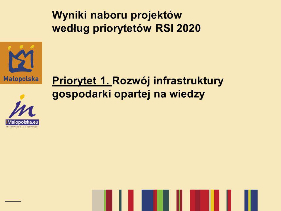 Wyniki naboru projektów według priorytetów RSI 2020 Priorytet 1. Rozwój infrastruktury gospodarki opartej na wiedzy