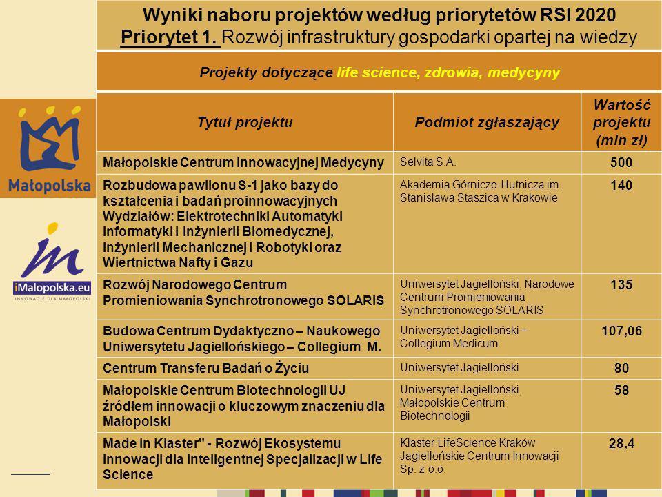 Wyniki naboru projektów według priorytetów RSI 2020 Priorytet 1. Rozwój infrastruktury gospodarki opartej na wiedzy Projekty dotyczące life science, z