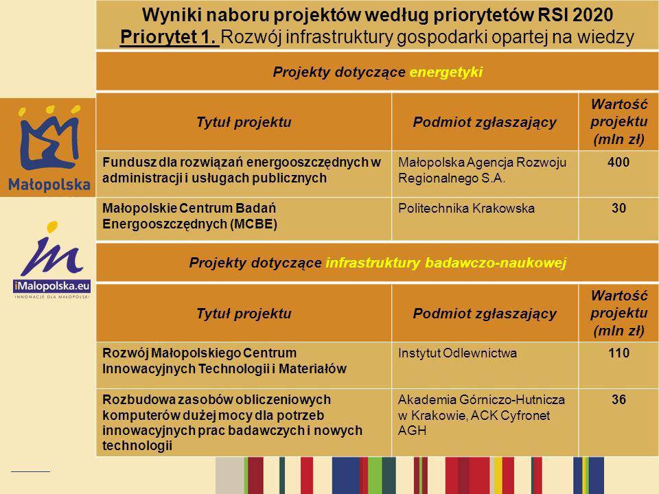 Wyniki naboru projektów według priorytetów RSI 2020 Priorytet 1. Rozwój infrastruktury gospodarki opartej na wiedzy Projekty dotyczące energetyki Tytu