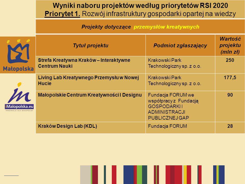 Wyniki naboru projektów według priorytetów RSI 2020 Priorytet 1. Rozwój infrastruktury gospodarki opartej na wiedzy Projekty dotyczące przemysłów krea