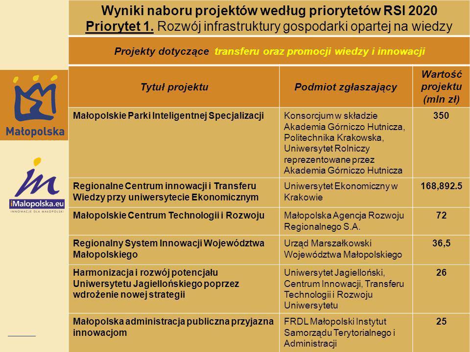 Wyniki naboru projektów według priorytetów RSI 2020 Priorytet 1. Rozwój infrastruktury gospodarki opartej na wiedzy Projekty dotyczące transferu oraz