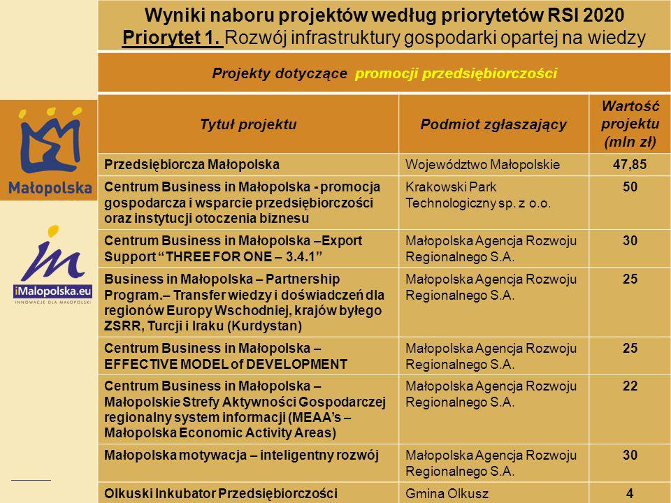 Wyniki naboru projektów według priorytetów RSI 2020 Priorytet 1. Rozwój infrastruktury gospodarki opartej na wiedzy Projekty dotyczące promocji przeds