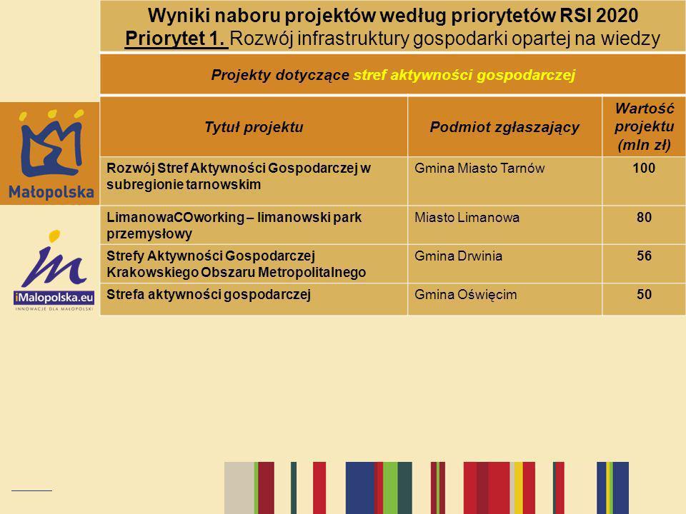 Wyniki naboru projektów według priorytetów RSI 2020 Priorytet 1. Rozwój infrastruktury gospodarki opartej na wiedzy Projekty dotyczące stref aktywnośc