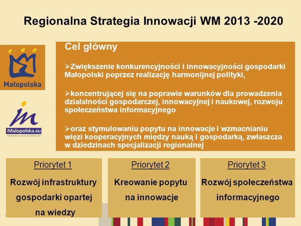 Regionalna Strategia Innowacji WM 2013 -2020 Cel główny Zwiększenie konkurencyjności i innowacyjności gospodarki Małopolski poprzez realizację harmoni