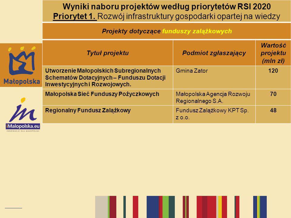 Projekty dotyczące funduszy zalążkowych Tytuł projektuPodmiot zgłaszający Wartość projektu (mln zł) Utworzenie Małopolskich Subregionalnych Schematów