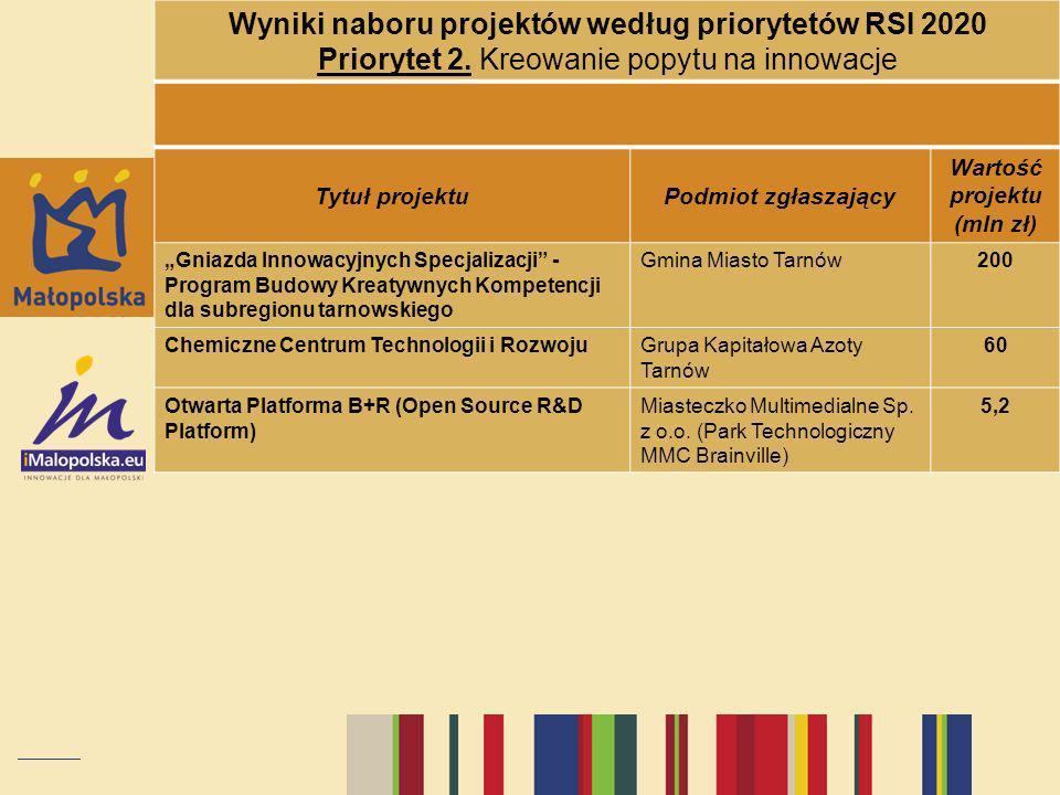 Wyniki naboru projektów według priorytetów RSI 2020 Priorytet 2. Kreowanie popytu na innowacje Tytuł projektuPodmiot zgłaszający Wartość projektu (mln