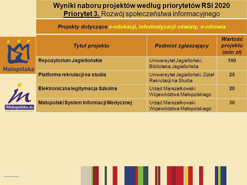 Wyniki naboru projektów według priorytetów RSI 2020 Priorytet 3. Rozwój społeczeństwa informacyjnego Projekty dotyczące e-edukacji, informatyzacji ośw
