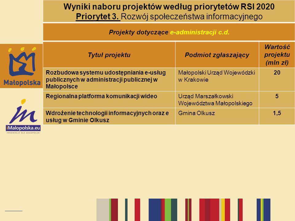 Wyniki naboru projektów według priorytetów RSI 2020 Priorytet 3. Rozwój społeczeństwa informacyjnego Projekty dotyczące e-administracji c.d. Tytuł pro
