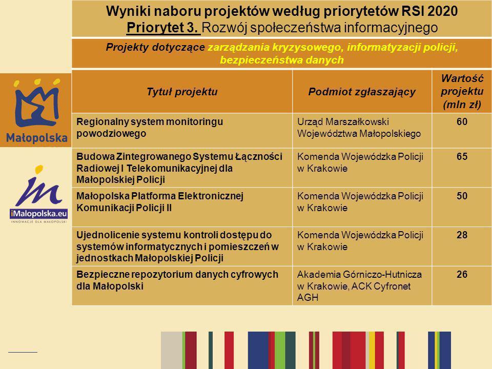 Wyniki naboru projektów według priorytetów RSI 2020 Priorytet 3. Rozwój społeczeństwa informacyjnego Projekty dotyczące zarządzania kryzysowego, infor