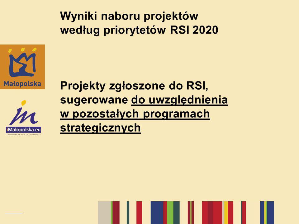 Wyniki naboru projektów według priorytetów RSI 2020 Projekty zgłoszone do RSI, sugerowane do uwzględnienia w pozostałych programach strategicznych