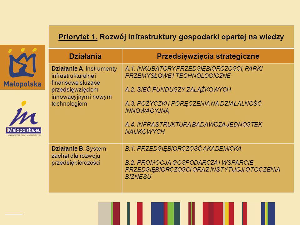 Priorytet 1. Rozwój infrastruktury gospodarki opartej na wiedzy DziałaniaPrzedsięwzięcia strategiczne Działanie A. Instrumenty infrastrukturalne i fin