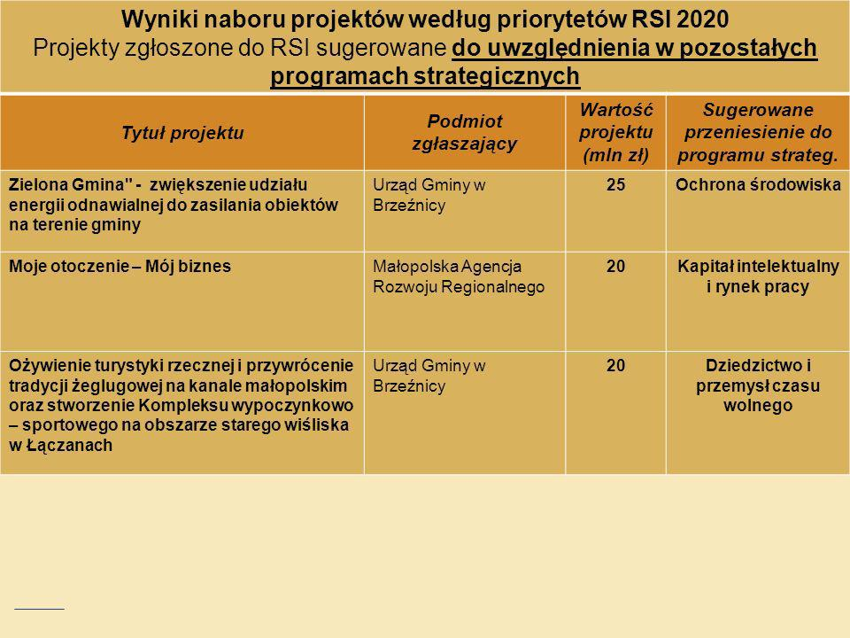 Wyniki naboru projektów według priorytetów RSI 2020 Projekty zgłoszone do RSI sugerowane do uwzględnienia w pozostałych programach strategicznych Tytu