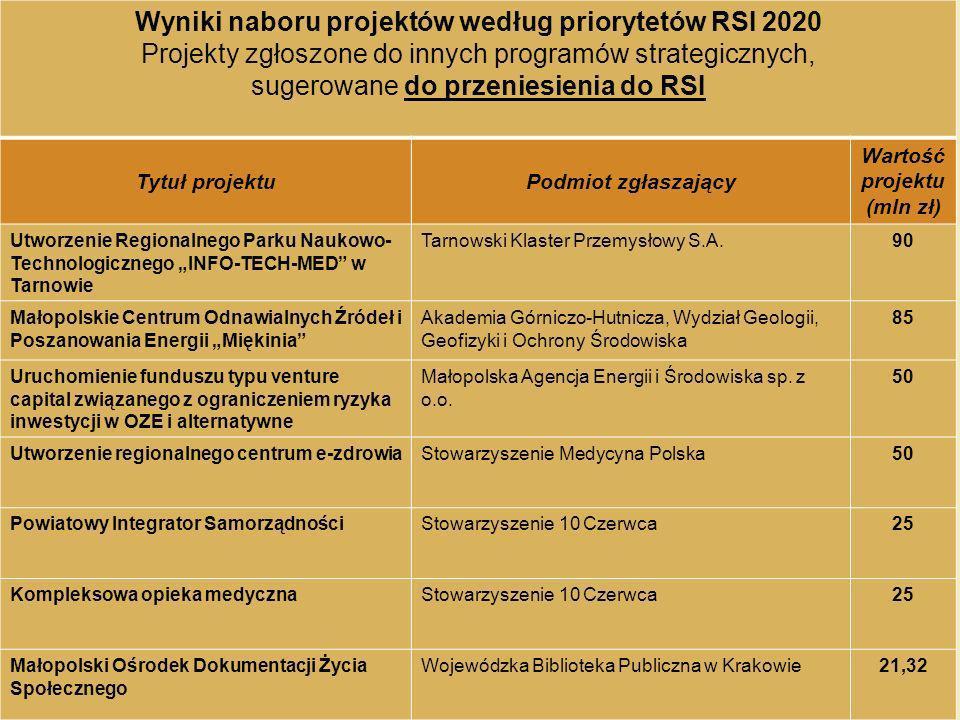 Wyniki naboru projektów według priorytetów RSI 2020 Projekty zgłoszone do innych programów strategicznych, sugerowane do przeniesienia do RSI Tytuł pr