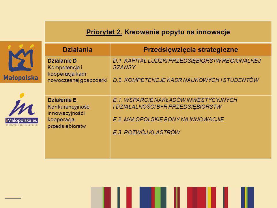 Priorytet 2. Kreowanie popytu na innowacje DziałaniaPrzedsięwzięcia strategiczne Działanie D Kompetencje i kooperacja kadr nowoczesnej gospodarki D.1.