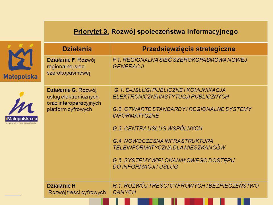 Priorytet 3. Rozwój społeczeństwa informacyjnego DziałaniaPrzedsięwzięcia strategiczne Działanie F. Rozwój regionalnej sieci szerokopasmowej F.1. REGI