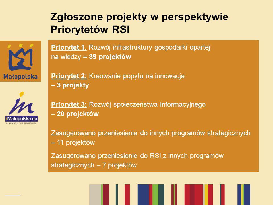 Zgłoszone projekty w perspektywie Priorytetów RSI Priorytet 1: Rozwój infrastruktury gospodarki opartej na wiedzy – 39 projektów Priorytet 2: Kreowani