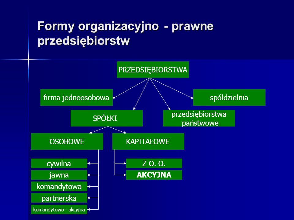Formy organizacyjno - prawne przedsiębiorstw firma jednoosobowa PRZEDSIĘBIORSTWA przedsiębiorstwa państwowe SPÓŁKI spółdzielnia OSOBOWEKAPITAŁOWE cywi