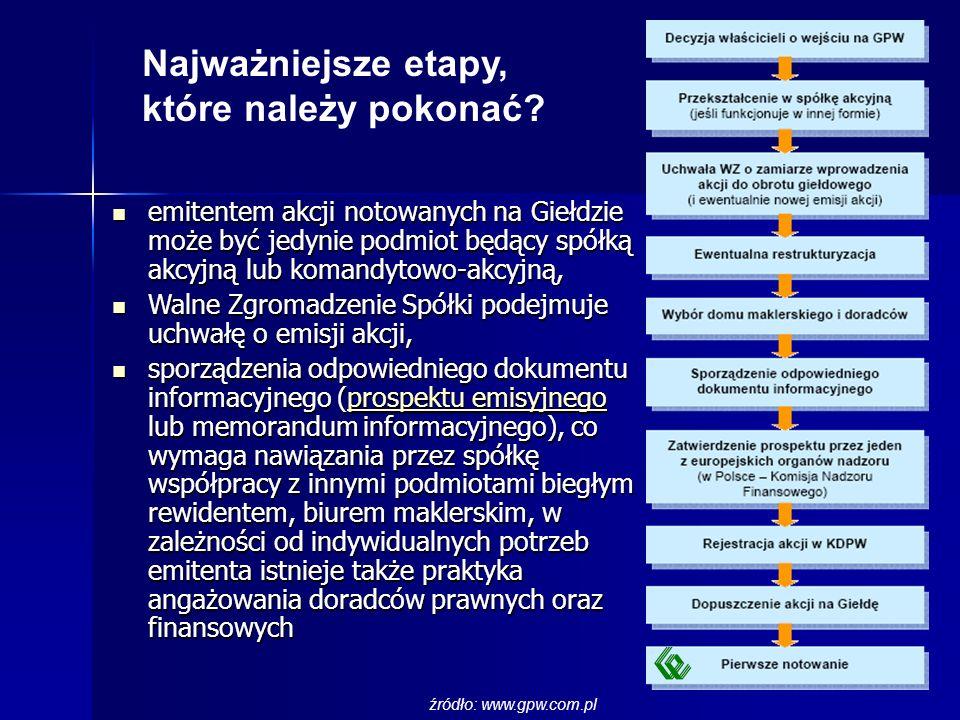 Najważniejsze etapy, które należy pokonać? źródło: www.gpw.com.pl emitentem akcji notowanych na Giełdzie może być jedynie podmiot będący spółką akcyjn