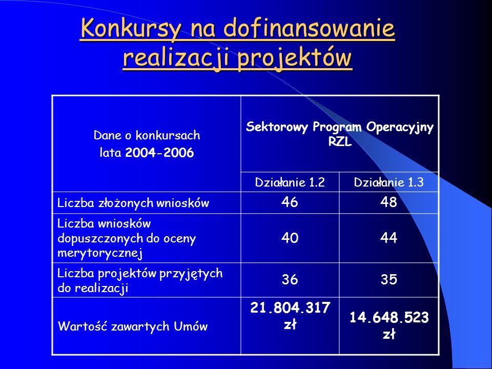 Konkursy na dofinansowanie realizacji projektów Dane o konkursach lata 2004-2006 Sektorowy Program Operacyjny RZL Działanie 1.2Działanie 1.3 Liczba zł