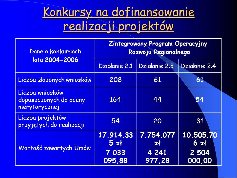 Konkursy na dofinansowanie realizacji projektów Dane o konkursach lata 2004-2006 Zintegrowany Program Operacyjny Rozwoju Regionalnego Działanie 2.1Dzi