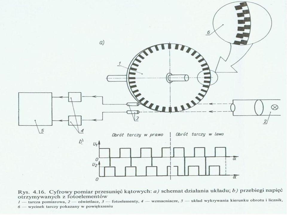 Pomiar przesunięcia uzyskuje się w wyniku zliczania impulsów, z których każdy oznacza przejście pod fotoelementem pojedynczej działki.