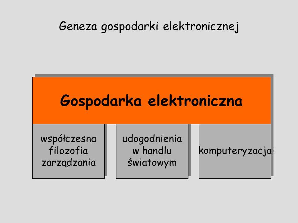 współczesna filozofia zarządzania współczesna filozofia zarządzania udogodnienia w handlu światowym komputeryzacja Geneza gospodarki elektronicznej Go