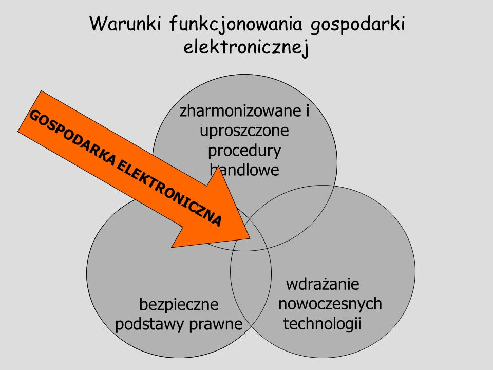 Warunki funkcjonowania gospodarki elektronicznej zharmonizowane i uproszczone procedury handlowe bezpieczne podstawy prawne wdrażanie...nowoczesnych t