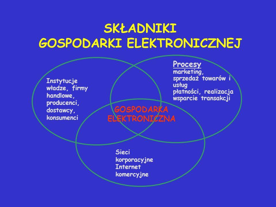 SKŁADNIKI GOSPODARKI ELEKTRONICZNEJ Instytucje władze, firmy handlowe, producenci, dostawcy, konsumenci Procesy marketing, sprzedaż towarów i usług pł