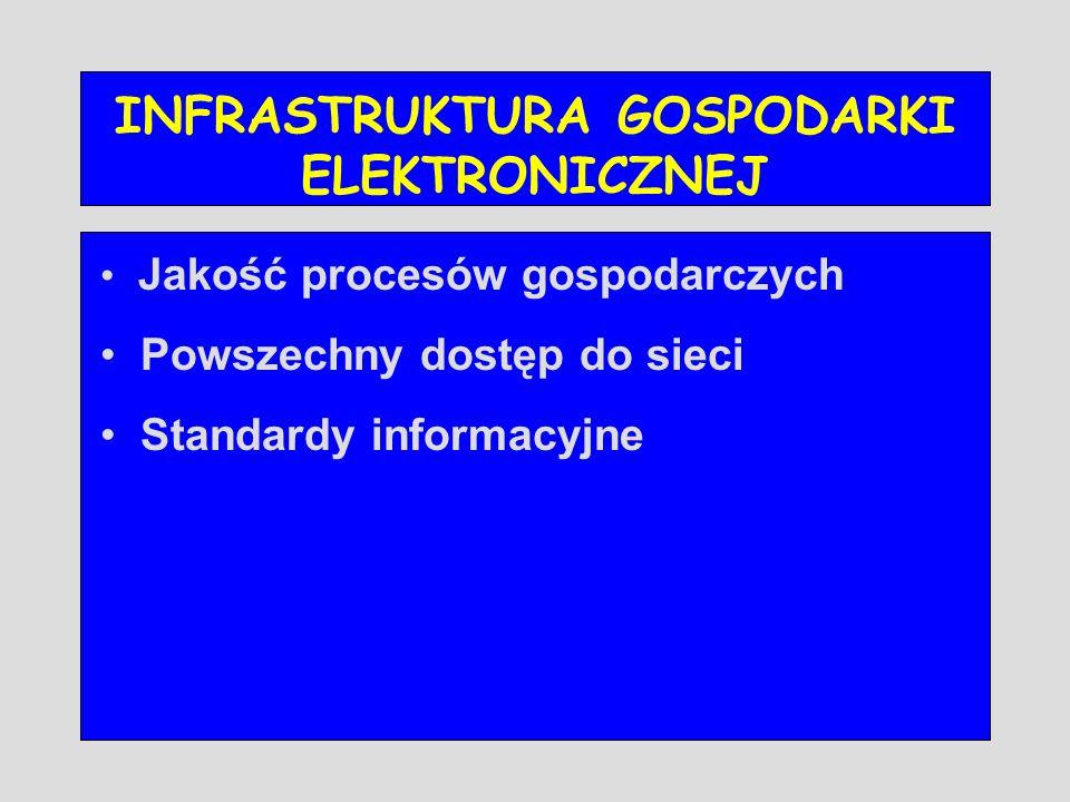 INFRASTRUKTURA GOSPODARKI ELEKTRONICZNEJ Jakość procesów gospodarczych Powszechny dostęp do sieci Standardy informacyjne