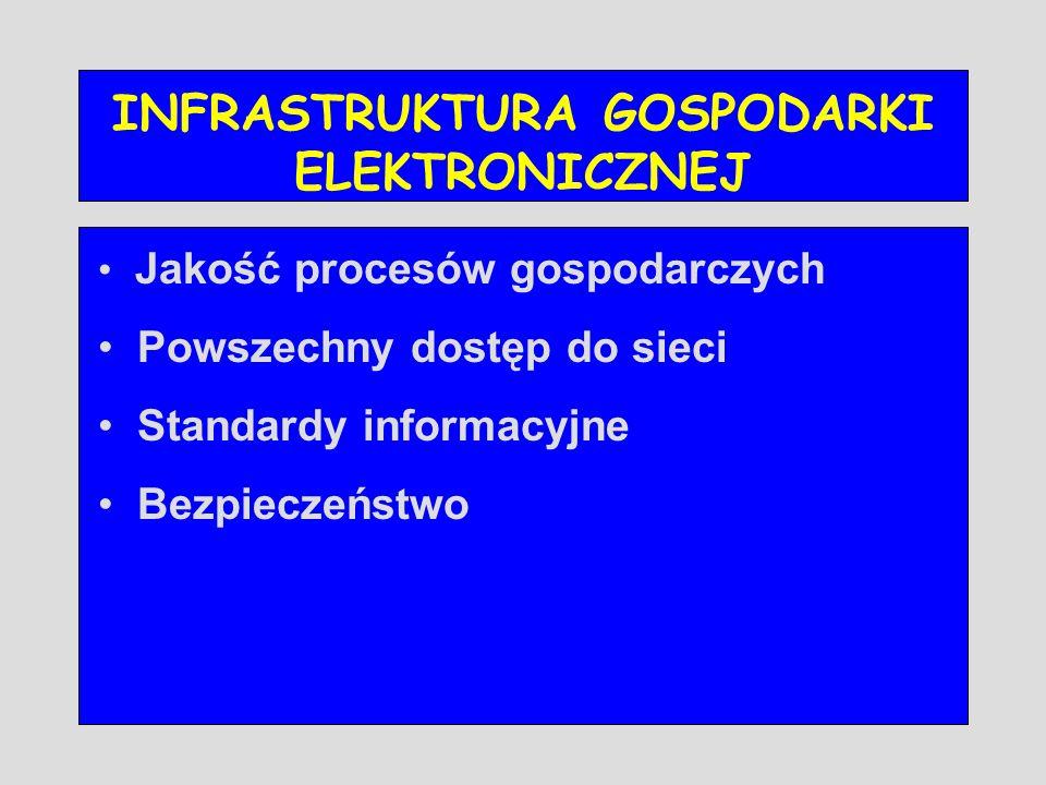 INFRASTRUKTURA GOSPODARKI ELEKTRONICZNEJ Jakość procesów gospodarczych Powszechny dostęp do sieci Standardy informacyjne Bezpieczeństwo