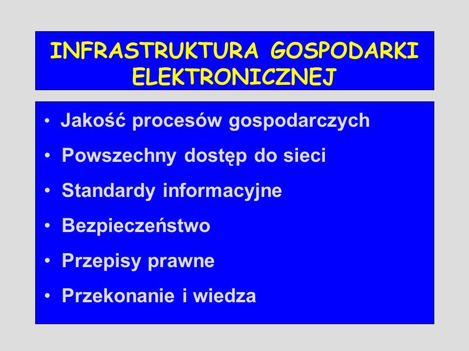 INFRASTRUKTURA GOSPODARKI ELEKTRONICZNEJ Jakość procesów gospodarczych Powszechny dostęp do sieci Standardy informacyjne Bezpieczeństwo Przepisy prawn