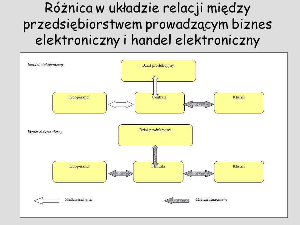 Różnica w układzie relacji między przedsiębiorstwem prowadzącym biznes elektroniczny i handel elektroniczny KlienciKooperanciCentrala Dział produkcyjn