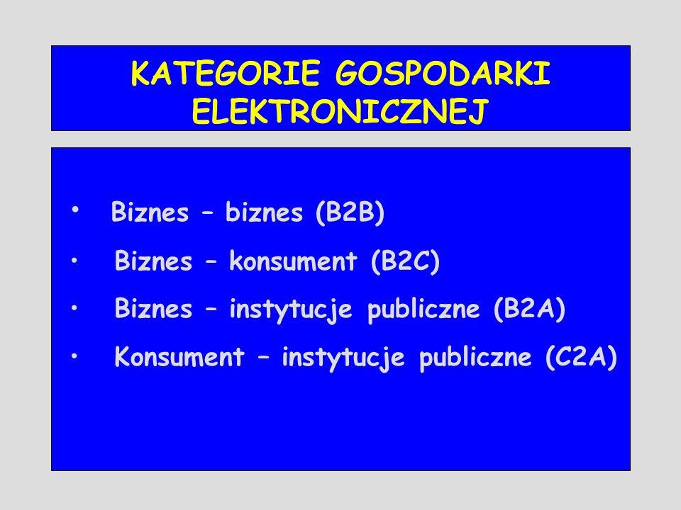 KATEGORIE GOSPODARKI ELEKTRONICZNEJ Biznes – biznes (B2B) Biznes – konsument (B2C) Biznes – instytucje publiczne (B2A) Konsument – instytucje publiczn