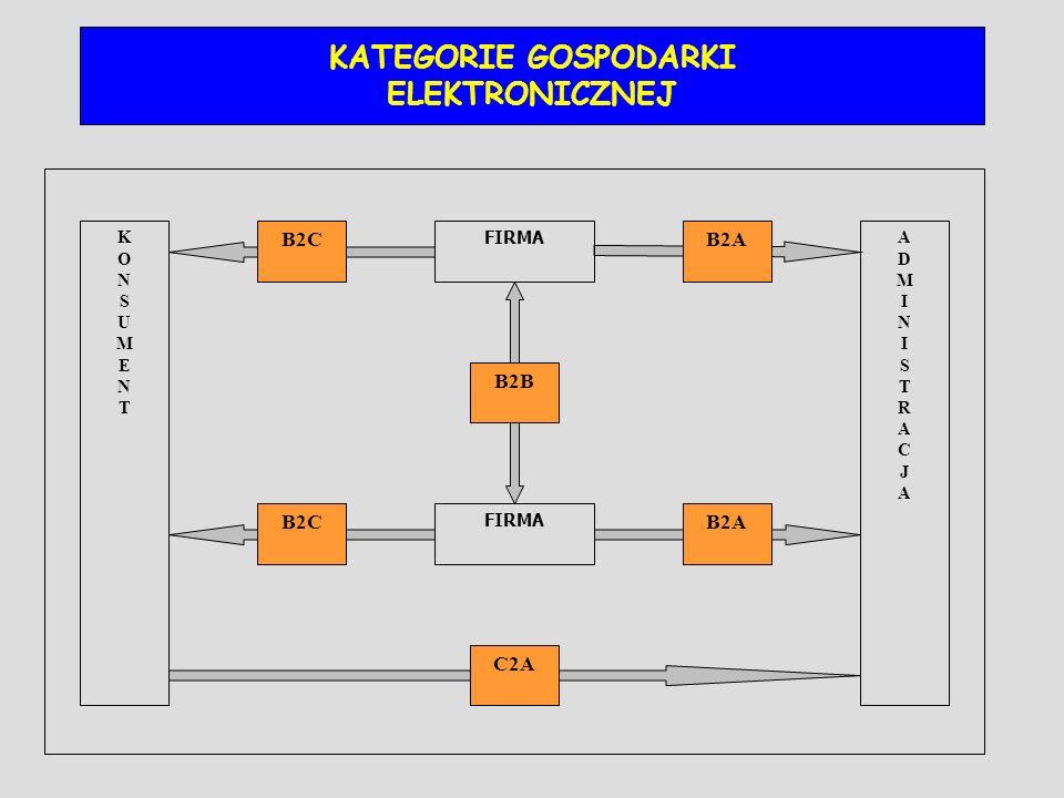 KATEGORIE GOSPODARKI ELEKTRONICZNEJ C2A B2B B2A B2CB2A B2C KONSUMENTKONSUMENT ADMINISTRACJAADMINISTRACJA FIRMA