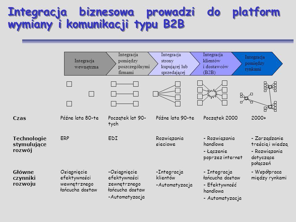 Integracja biznesowa prowadzi do platform wymiany i komunikacji typu B2B - Współpraca między rynkami - Integracja łańcucha dostaw - Efektywność handlo