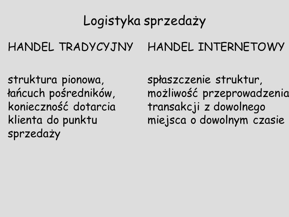 Logistyka sprzedaży HANDEL TRADYCYJNY struktura pionowa, łańcuch pośredników, konieczność dotarcia klienta do punktu sprzedaży HANDEL INTERNETOWY spła