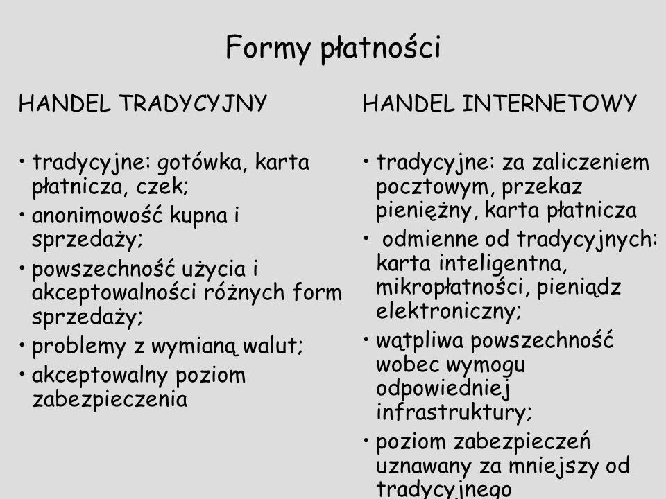 Formy płatności HANDEL TRADYCYJNY tradycyjne: gotówka, karta płatnicza, czek; anonimowość kupna i sprzedaży; powszechność użycia i akceptowalności róż